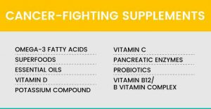 Cancer Fighting supplements
